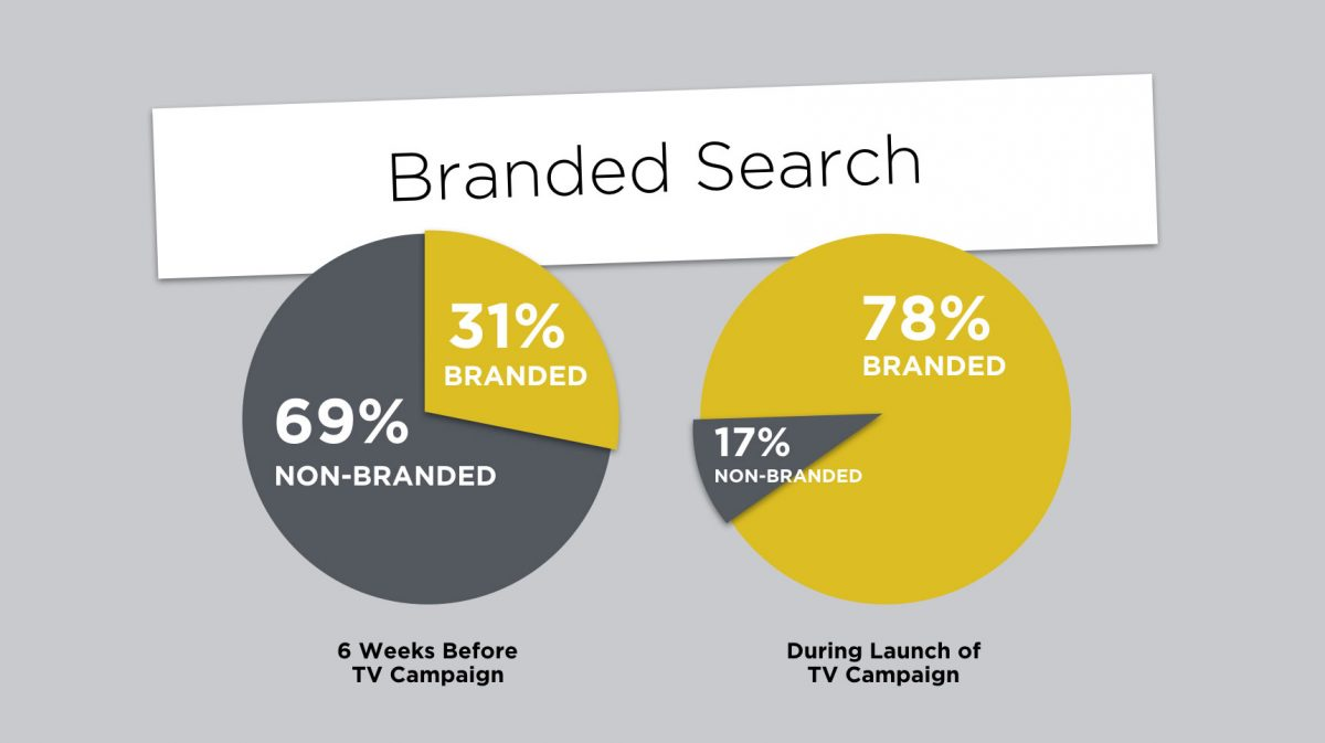 Pie chart showing how branded searches grow when running TV ads