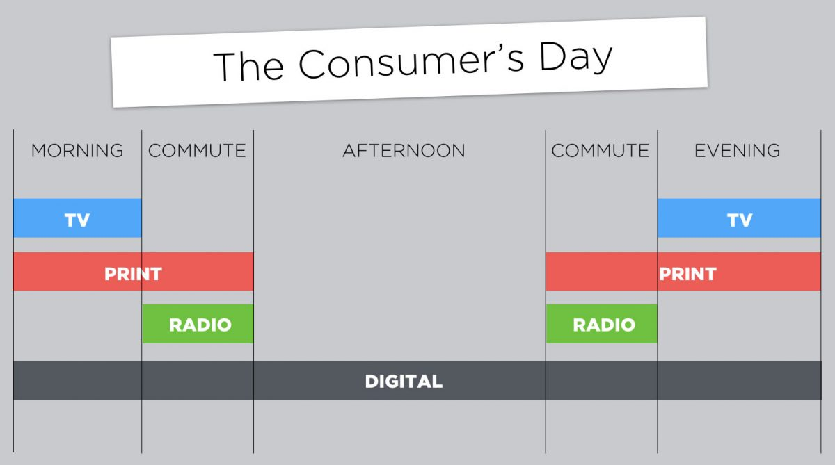 A chart of the media a consumer sees, with digital highlighted as all day