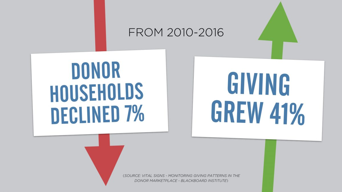 Donor households declined from 12010-2016 but giving grew