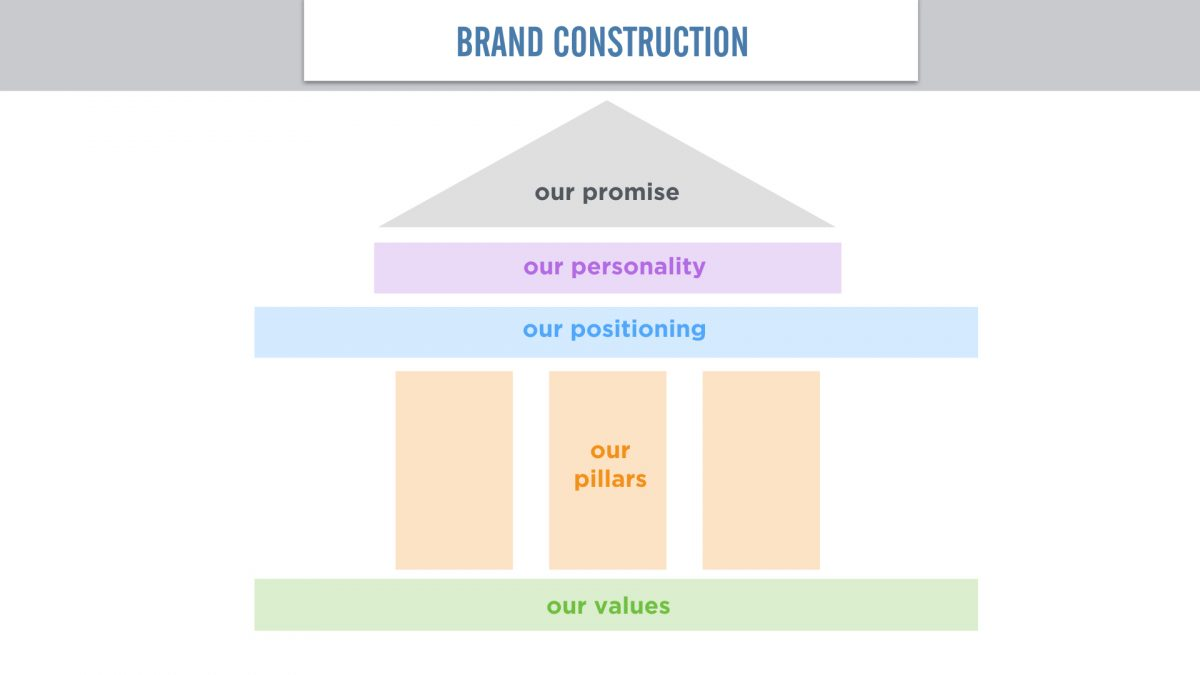 Brand construction with values, position, personality, and promise.