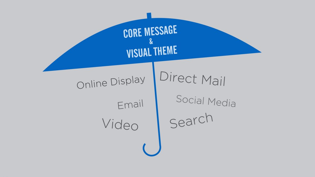 Unify all channels under core message and visual theme.